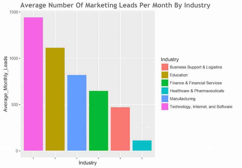 calculer cout par lead tableau nombre leads industries