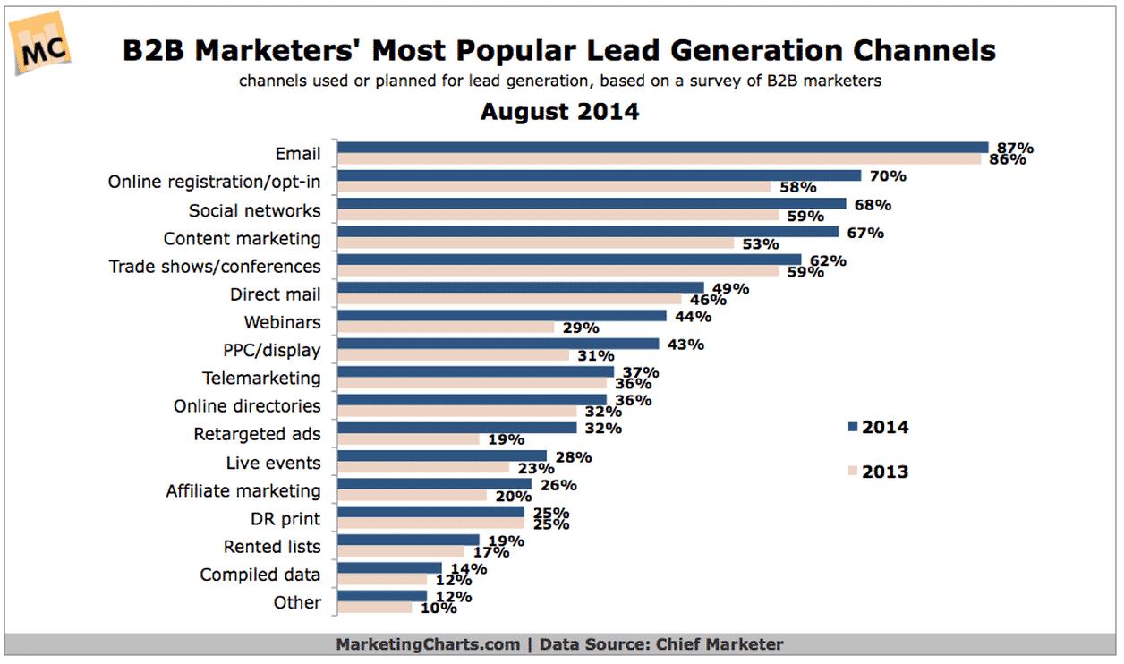 strategie lead generation b2b lead canaux