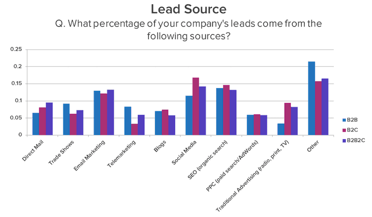 strategie lead generation b2b lead source