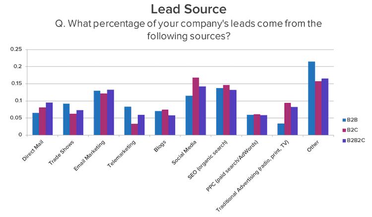 strategie lead generation b2b lead source