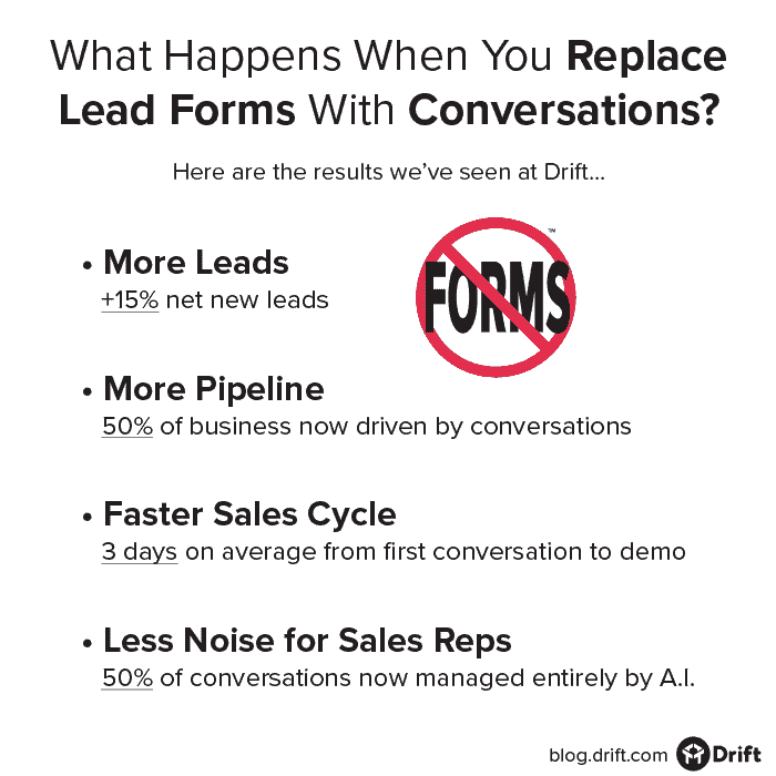 lead forms to conversations