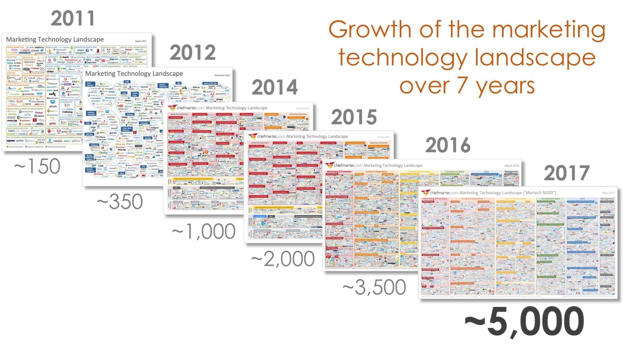 paysage technologique marketing