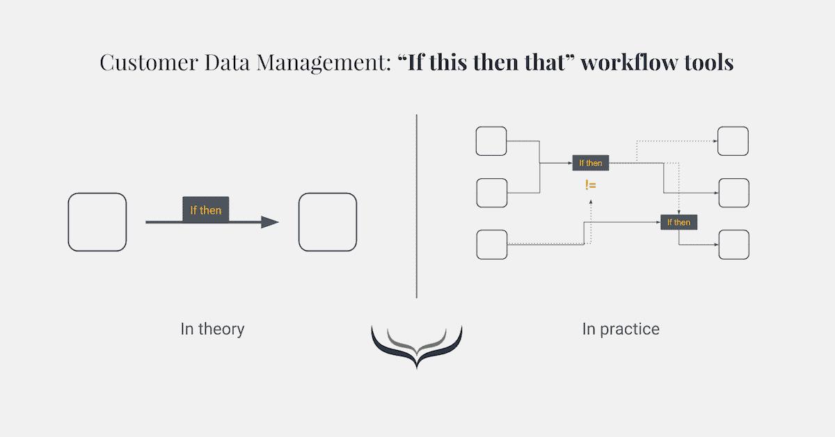 customer data management methode 3