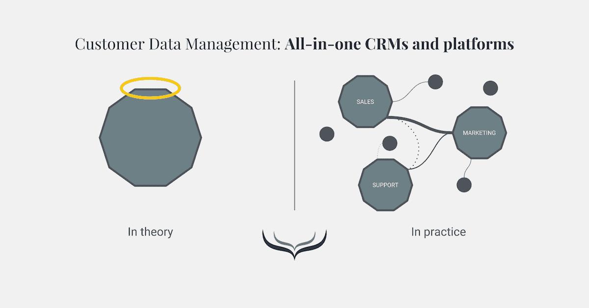customer data management methode 4