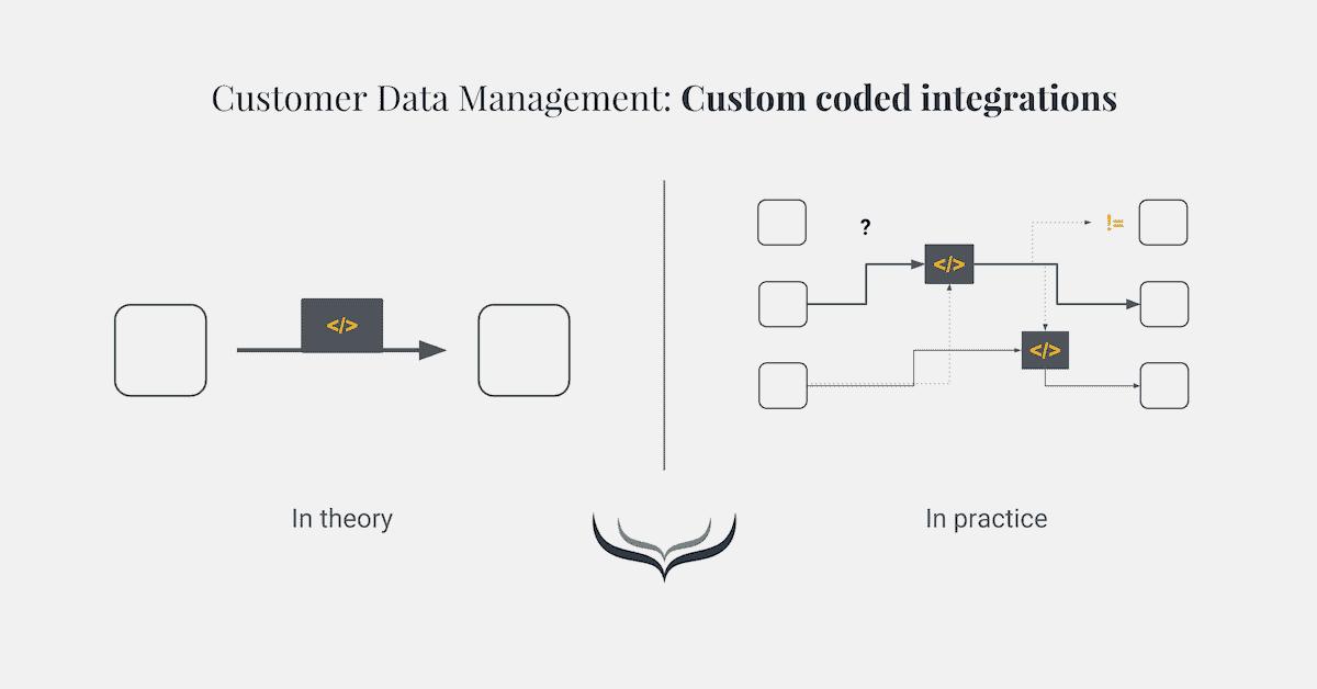 customer data management methode 5