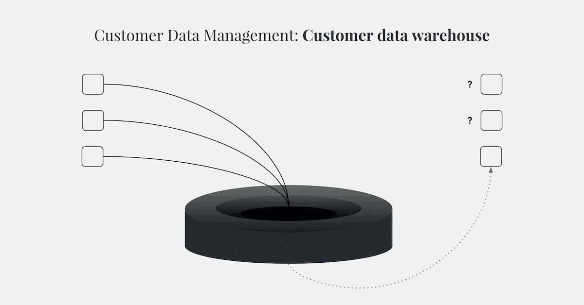 customer data management methode 6