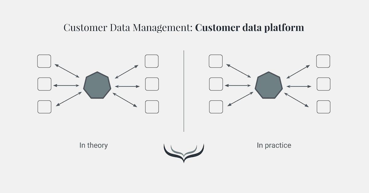 customer data management methode 7