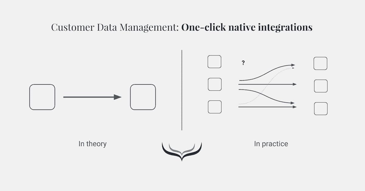 customer data management methode 1