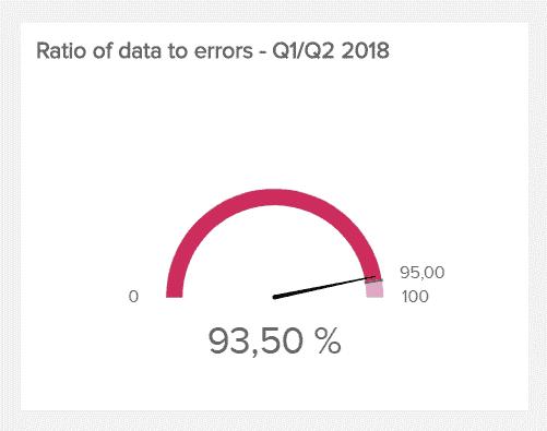 data quality metrics accuracy
