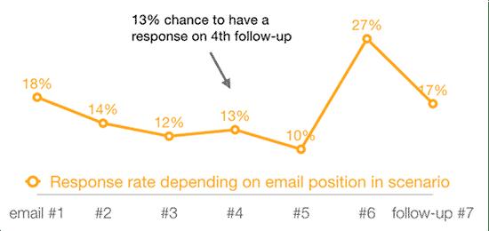 Taux de réponse emails de relance