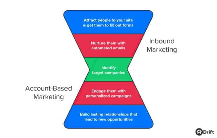 account based marketing vs inbound