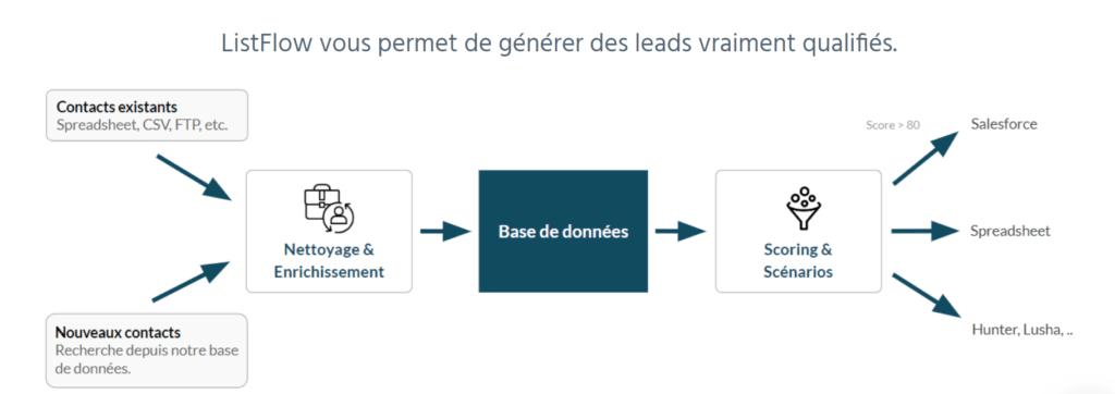 list flow lead generation platform