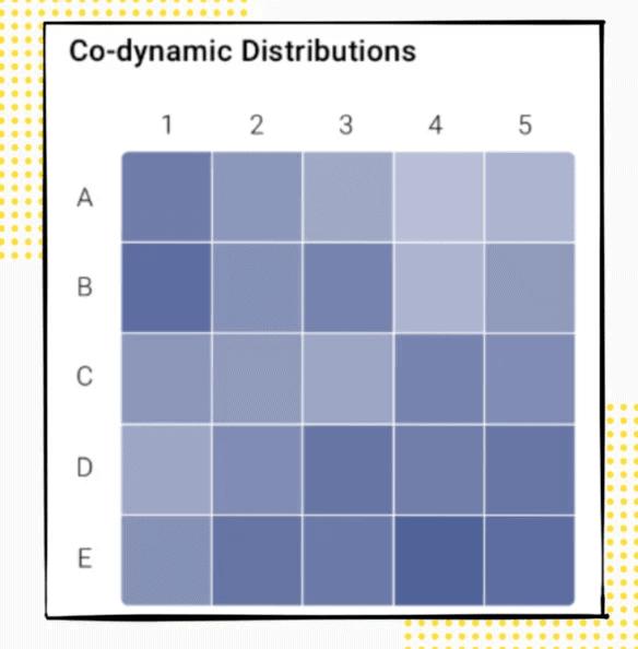 distribution co-dynamique