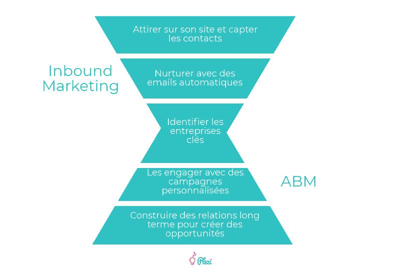 Comparatif Inbound Marketing vs ABM