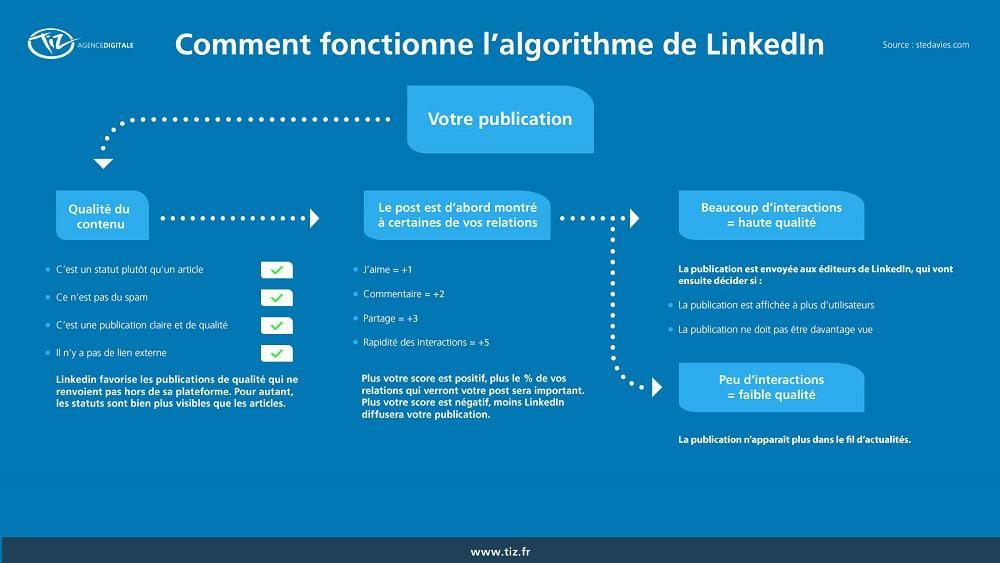 explication algorithme linkedin