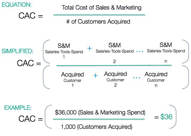 formule coût d'acquisition